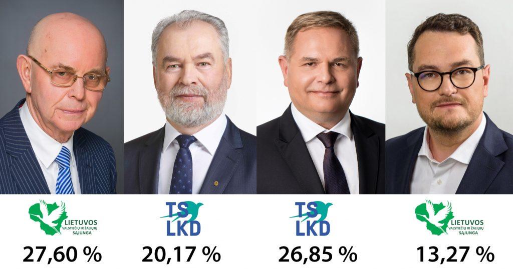 kandidatai su procentais
