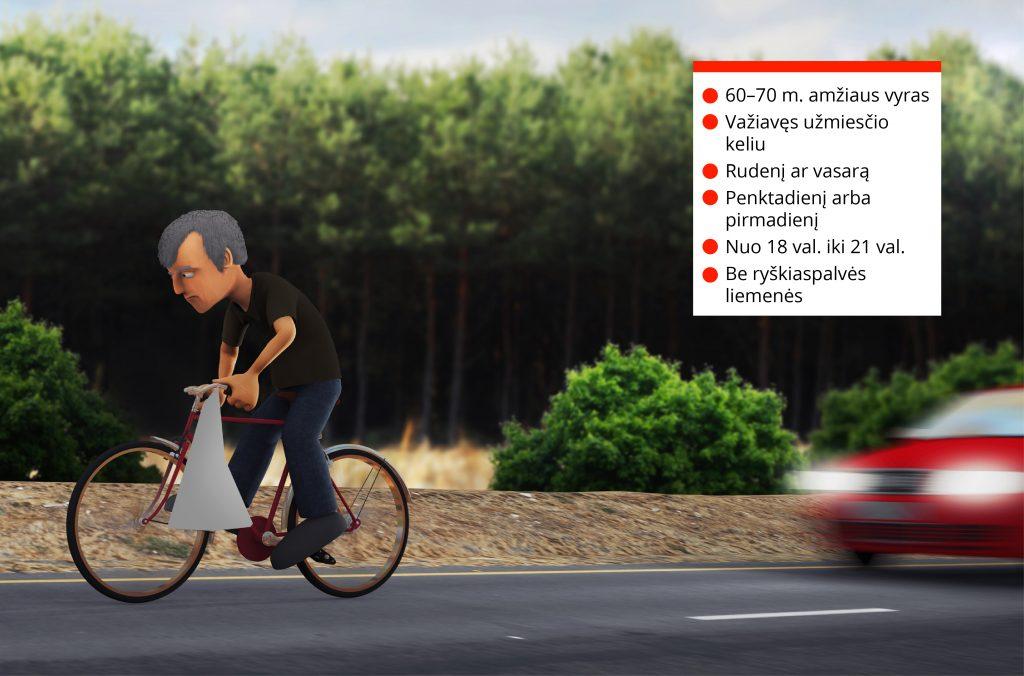 Štai tokį žuvusio dviratininko statistinį portretą apibūdino Lietuvos kelių direkcija, apibendrinusi pastarųjų trejų metų eismo įvykius šalyje. Lietuvos kelių direkcijos maketas.